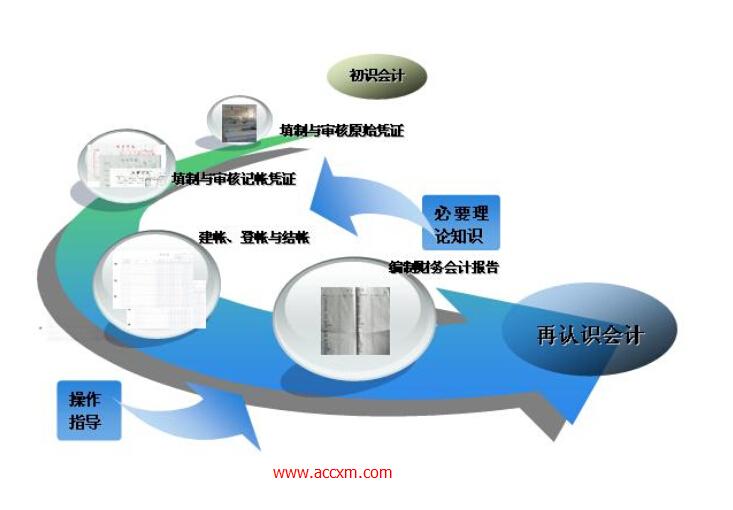 (1)企业投入少,见效快,实现信息化的过程简单;(2)软件性能稳定,质量